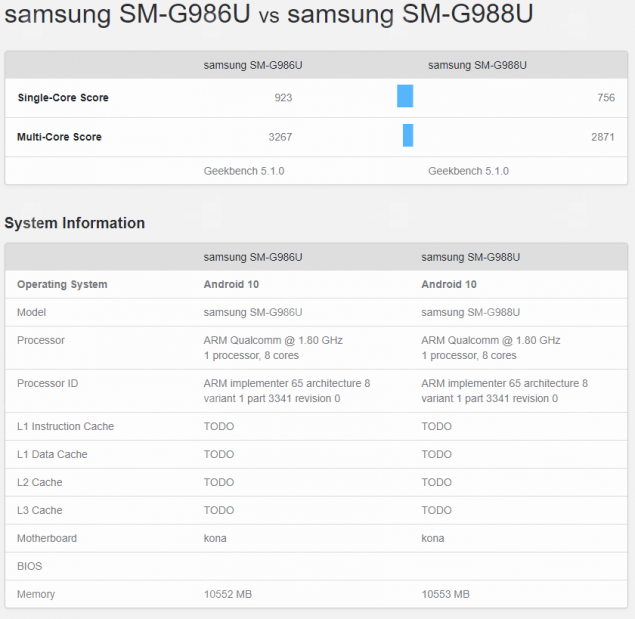 samsung galaxy s20 ultra fcc benchmark