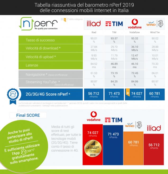 vodafone nperf miglior operatore mobile 2019
