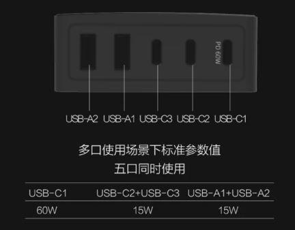 xiaomi youpin c-bit caricatore usb 96 w