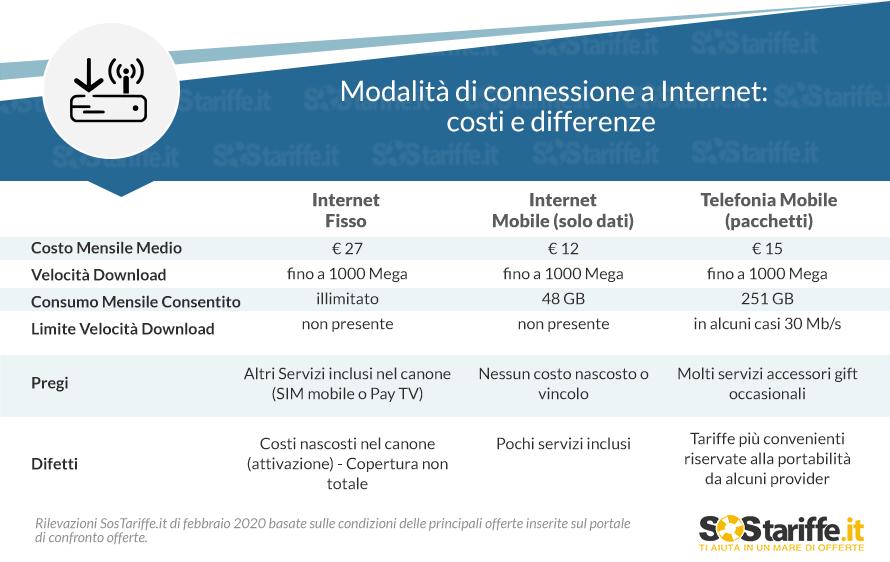 Internet fisso o mobile: tabella comparativa