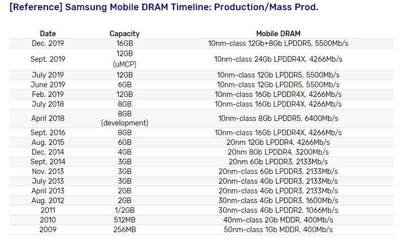 Samsung memorie
