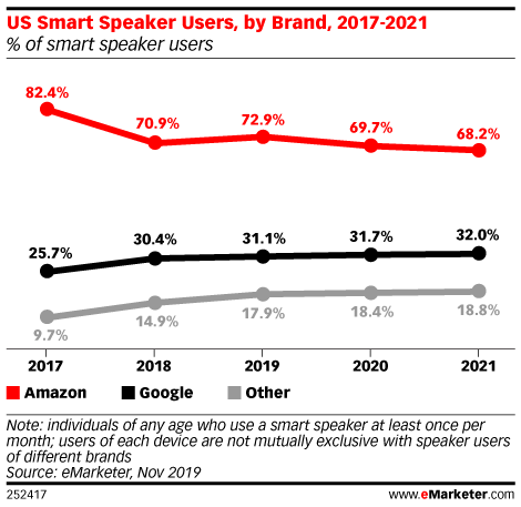 amazon smart speaker leader mercato 2020