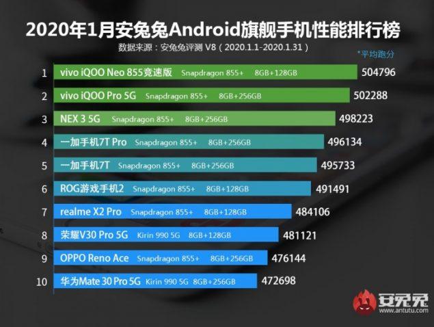 antutu smartphone performanti medio gamma gennaio 2020