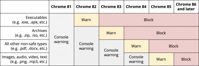 google chrome blocco download file dannosi