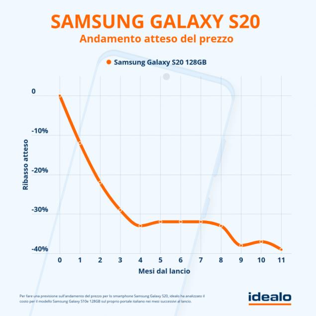 samsung galaxy s20 plus ultra calo di prezzo previsioni