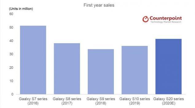 samsung galaxy s20 vendite stima 40 milioni counterpoint