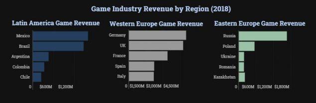 smartphone giochi guadagni mercato