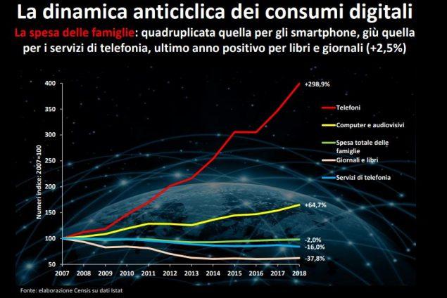 spesa smartphone 10 anni rapporto censis