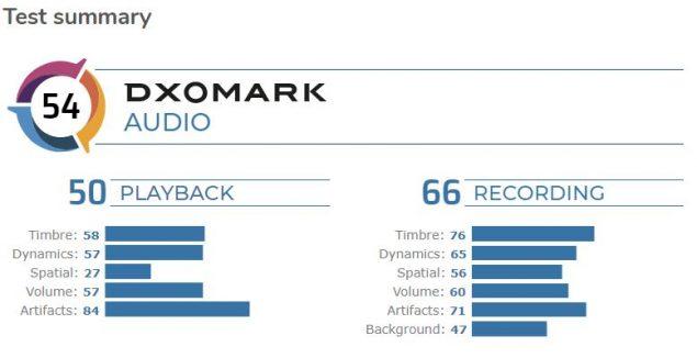 xiaomi mi cc9 pro premium edition dxomark