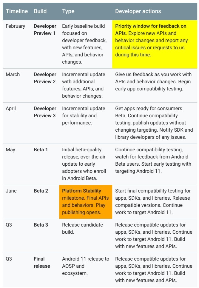 Android 11 roadmap ufficiale