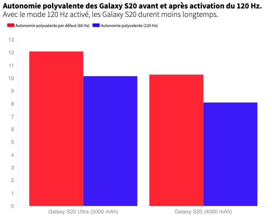 autonomia refresh rate samsung galaxy s20