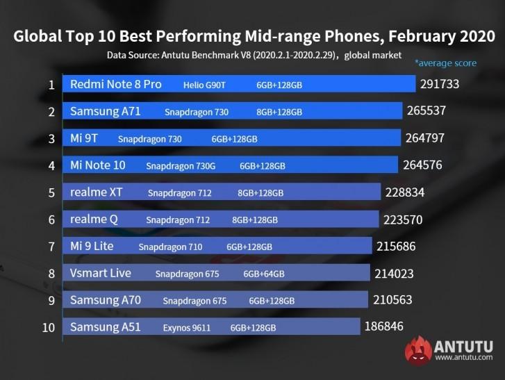 classifica AnTuTu globale smartphone più potenti fascia media febbraio 2020