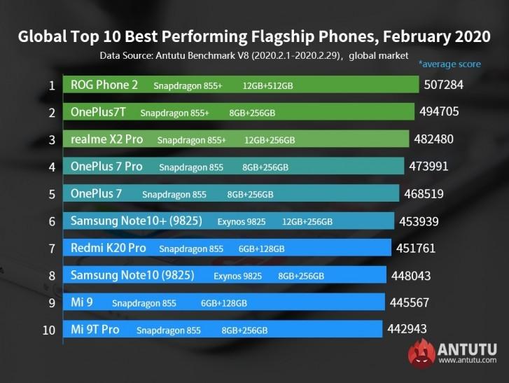 classifica AnTuTu globale smartphone più potenti febbraio 2020