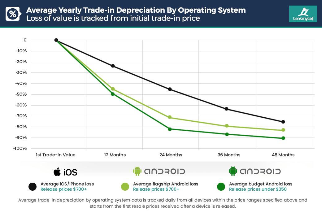 grafico deprezzamento Android vs iOS