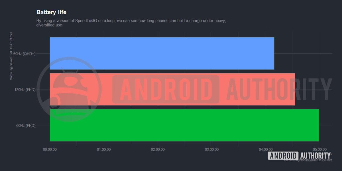 Samsung Galaxy S20 Ultra test autonomia