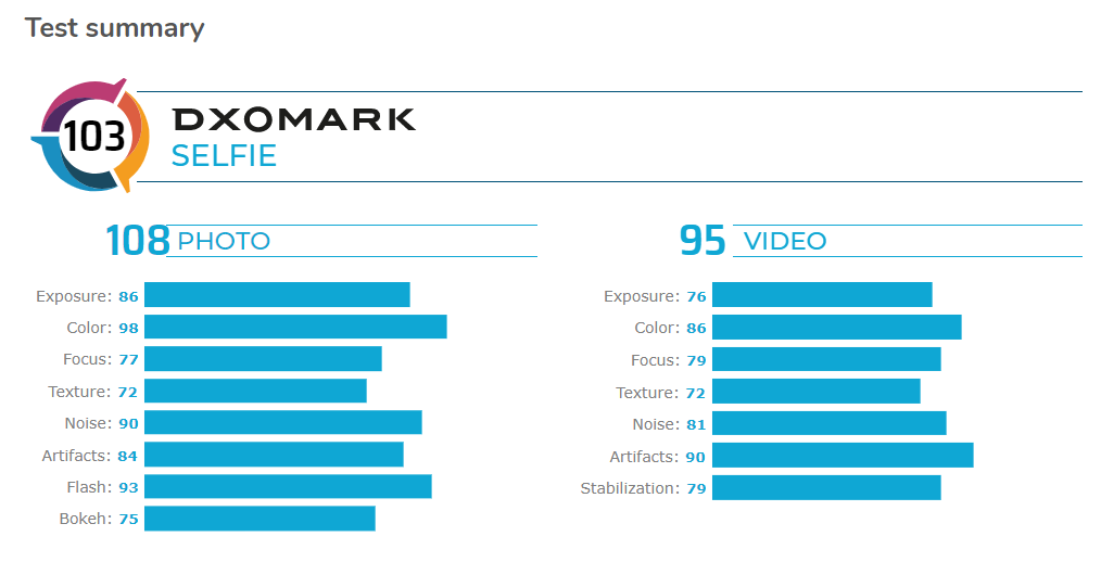 Huawei P40 Pro punteggio selfie DxOMark