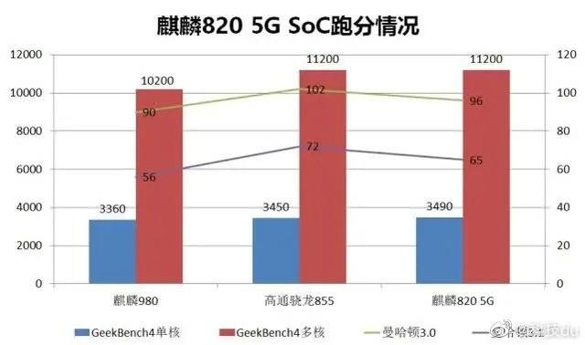 Benchmark Kirin 820 5G
