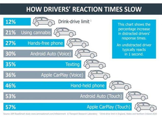 android auto aumento tempo di risposta guidatore
