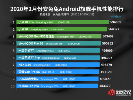 antutu classifica smartphone performanti febbraio 2020