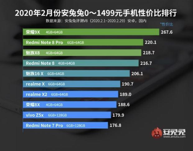 antutu classifica smartphone rapporto qualità prezzo febbraio 2020