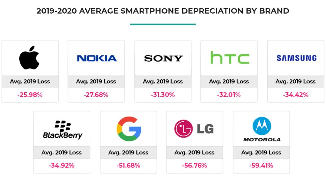 report valore smartphone