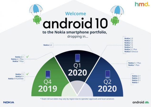nokia smartphone roadmap android 10 motorola moto z4 aggiornamento