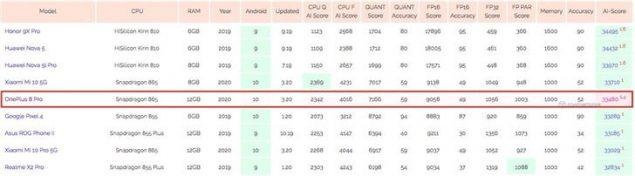 oneplus 8 pro benchmark the lab