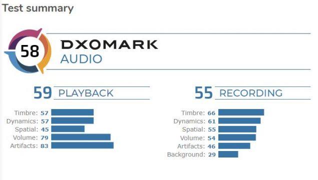 realme x2 pro dxomark test audio
