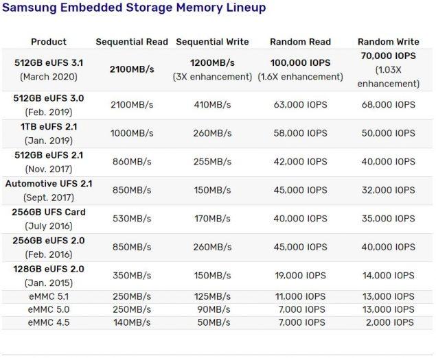 samsung 512 gb ufs 3.1 memoria produzione di massa