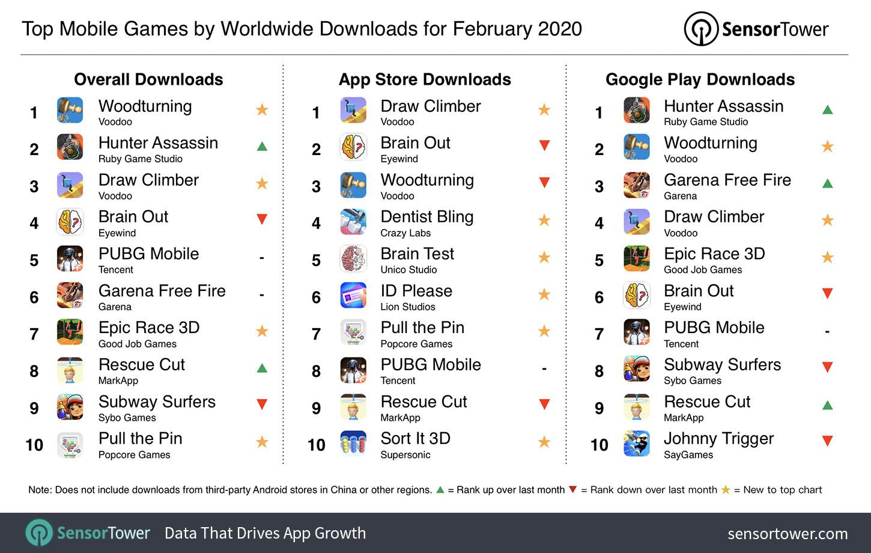 giochi smartphone più scaricati febbraio 2020