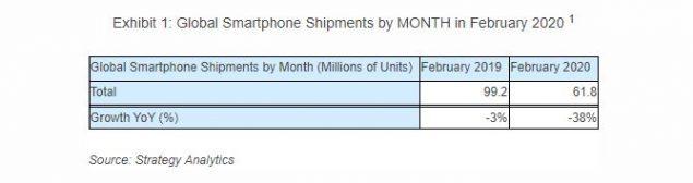 vendite smartphone classifica febbraio 2020