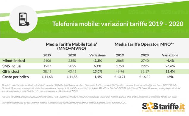 windtre very mobile variazione offerta traffico dati
