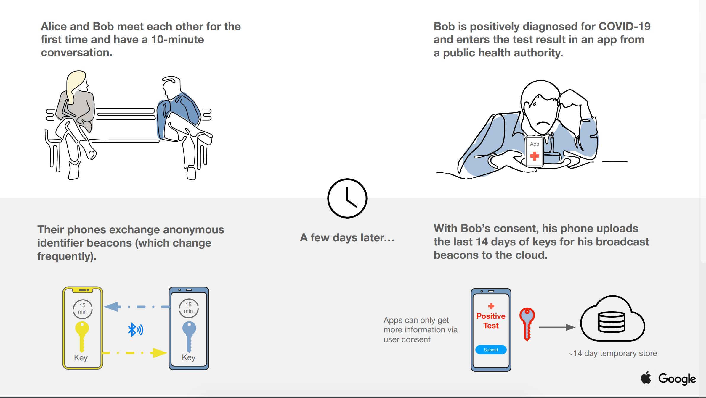 sistema tracciamento apple google contro il coronavirus