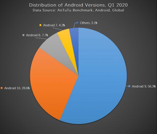 antutu classifica smartphone preferenze utenti q1 2020