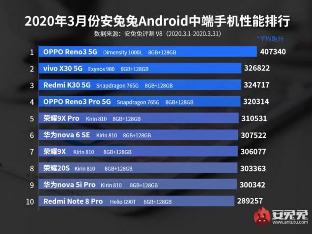 antutu smartphone fascia media performanti marzo 2020 classifica