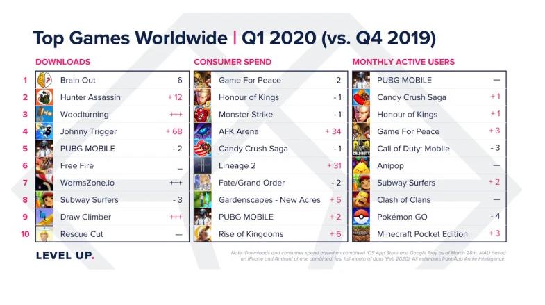 giochi mobile più popolari Q1 2020