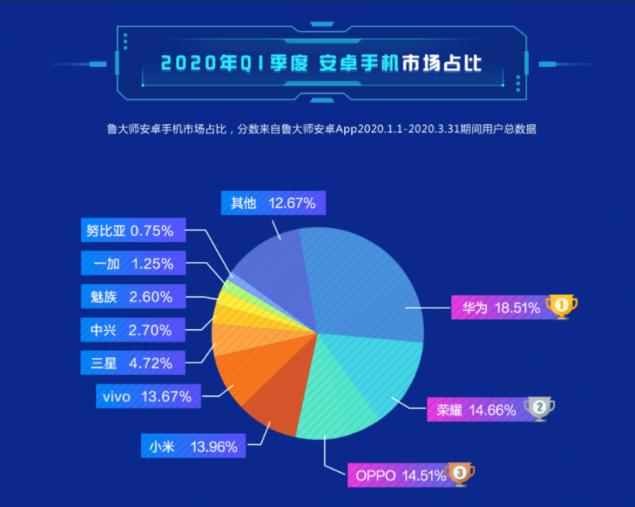 master lu brand smartphone q1 2020 mercato