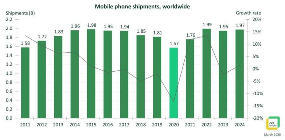 mercato smartphone calo 2020 ripresa 2021