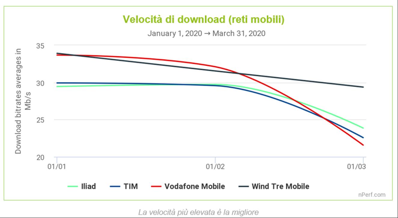 Velocità download reti mobili emergenza Coronavirus