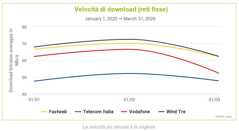 Velocità download reti fisse emergenza Coronavirus