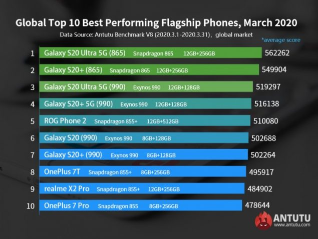 smartphone performanti marzo 2020 antutu classifica