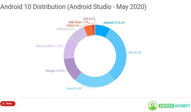 distribuzione android maggio 2020