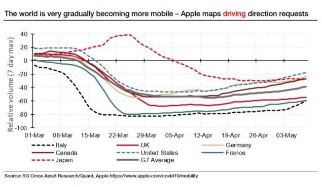 google apple maps stima ricrescita economica