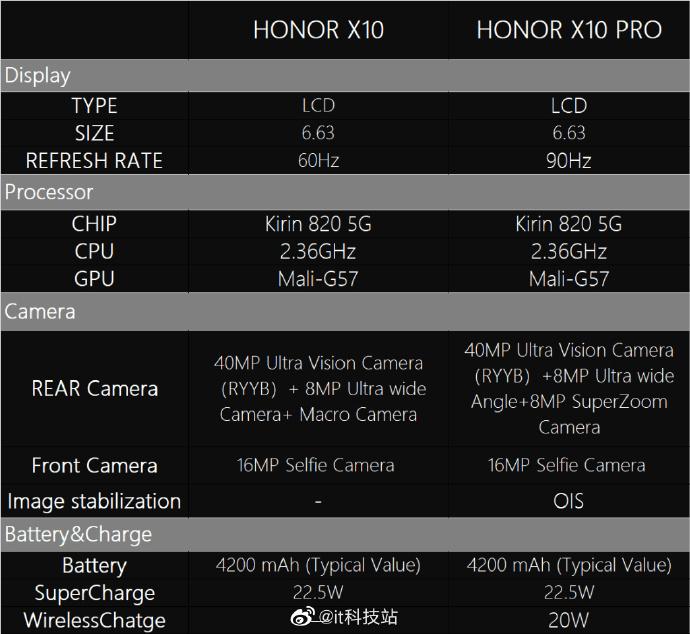 leak specifiche honor x10