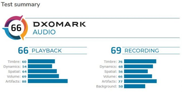 samsung galaxy s20 plus audio dxomark