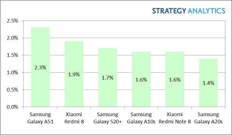samsung galaxy s20 plus vendite q1 2020