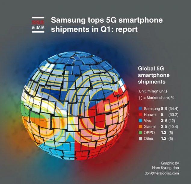 samsung smartphone 5g vendite record q1 2020