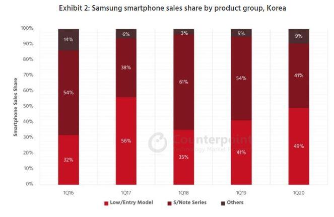 Samsung smartphone Corea