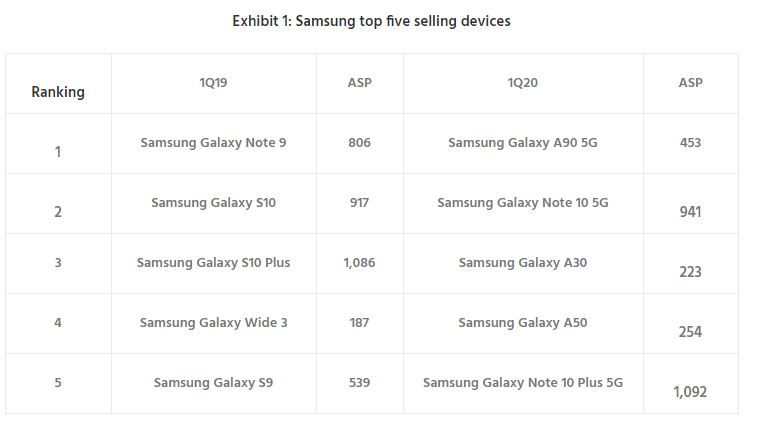 Samsung top 5 smartphone Corea