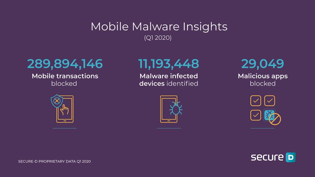 Android malware sicurezza